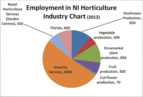 Employment in NI Horticulture Industry Chart (2012)